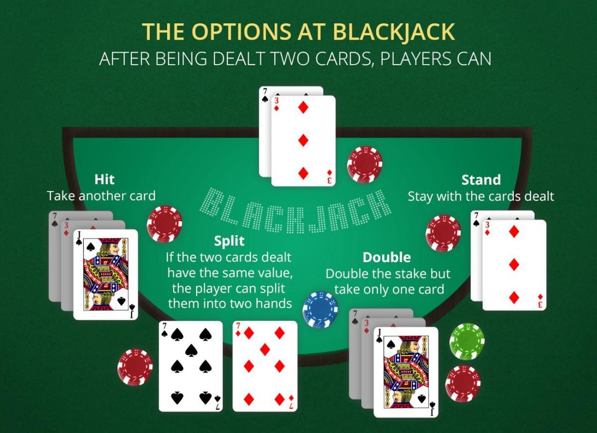 BlackJack veiksmai prie stalo