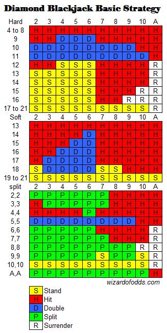 Diamond-blackjack-basic-strategy