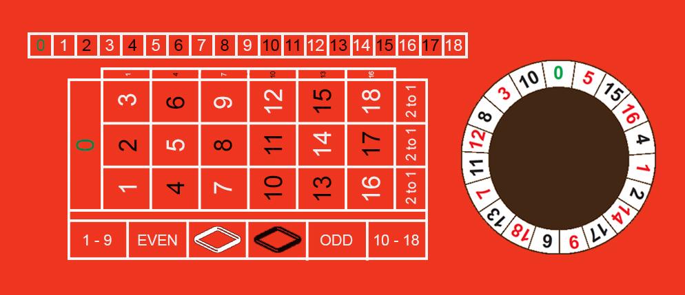 kazino stalo žaidimas_ruletė 18_taisyklės