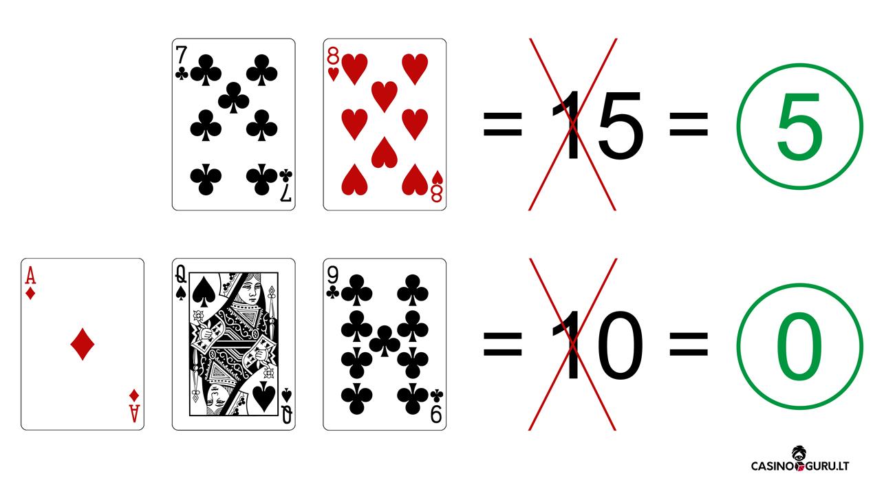 Baccarat kortų taškų skaičiavimas