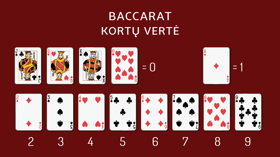 Baccarat-kortų-vertė