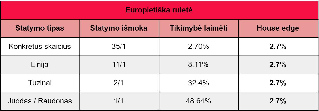 europietiska_rulete_kazino_pranasumas_statymo_tipai_kur_zaisti_rulete
