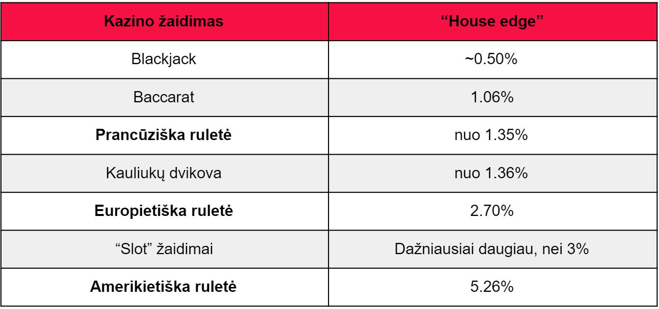 kazino žaidimai rulete house edge palyginimas - kazino ruletė internete